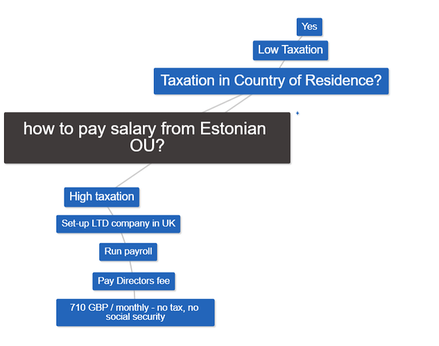 estoniansalary